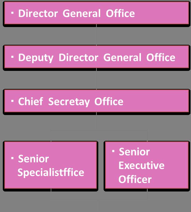 Taoyuan City Health Bureau Organizational Structure