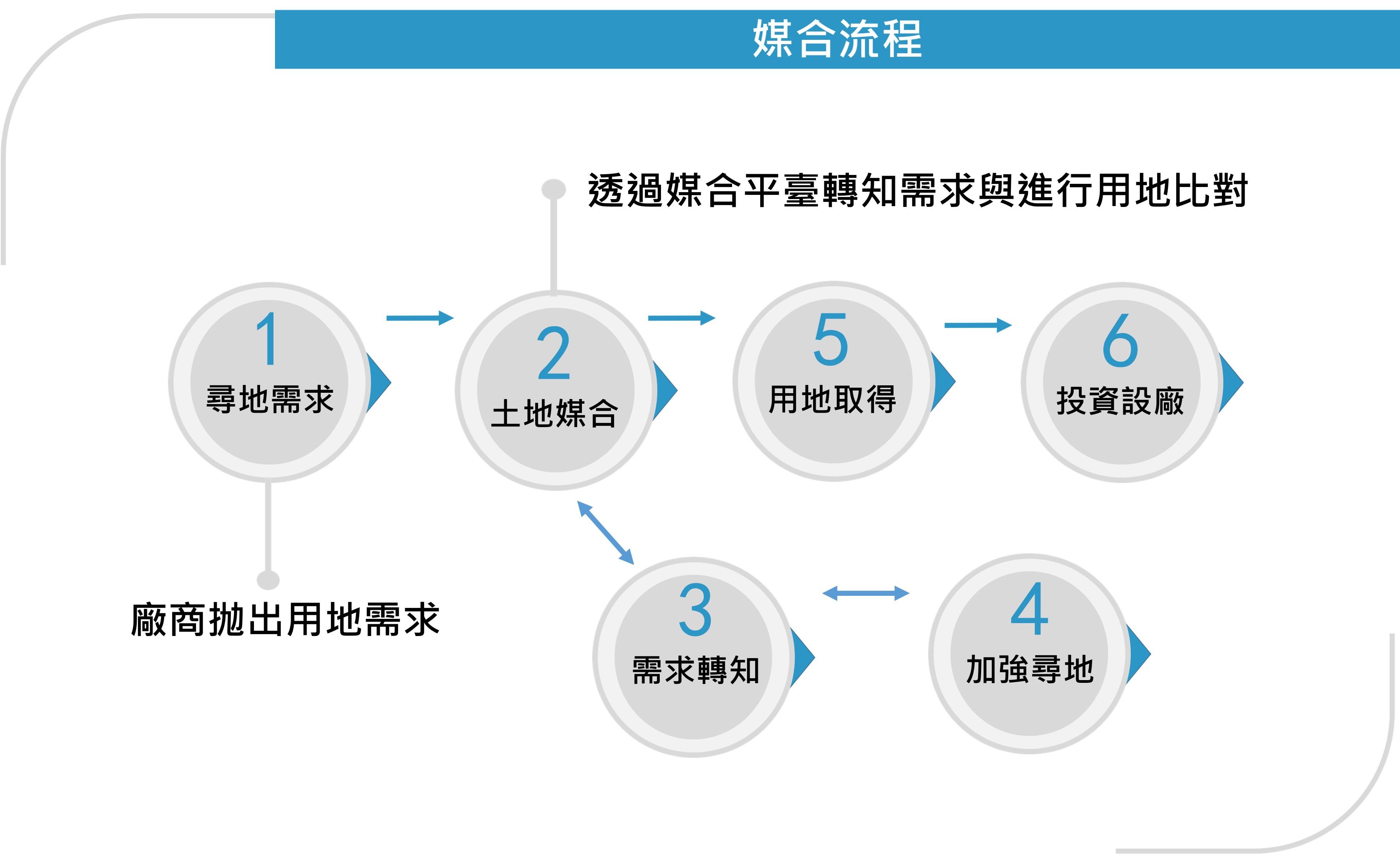 產業投資標的供需媒合平臺流程圖