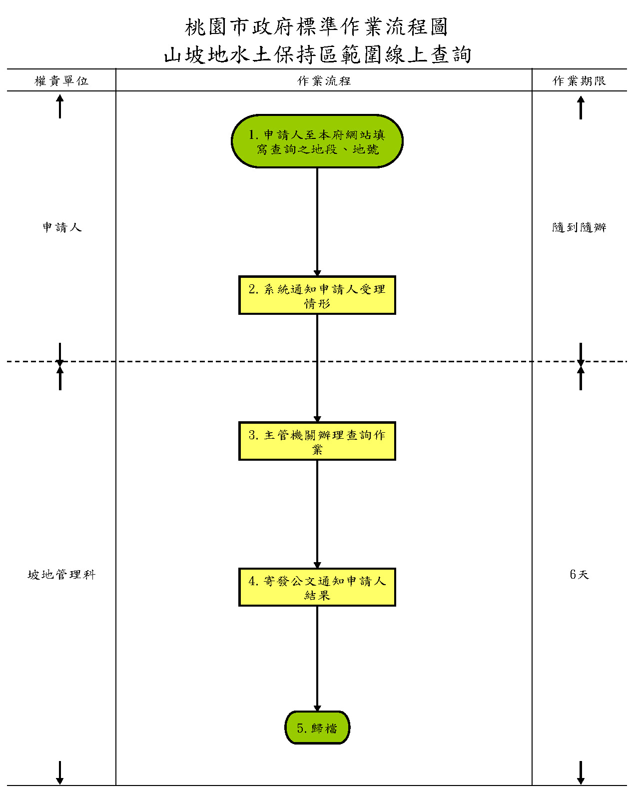 山坡地水土保持區範圍線上申辦流程圖