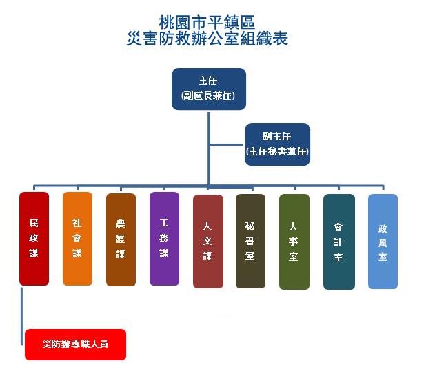 平鎮區災防辦公室組織圖