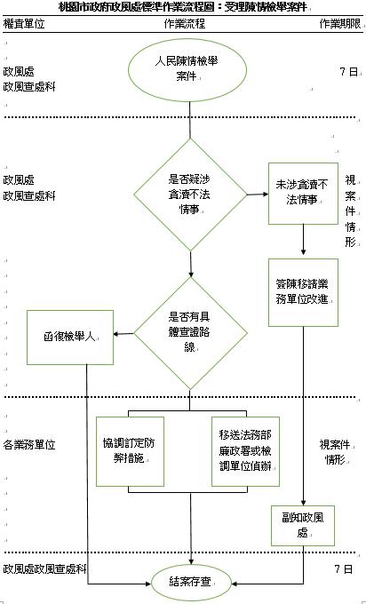 政風處標準作業流程圖