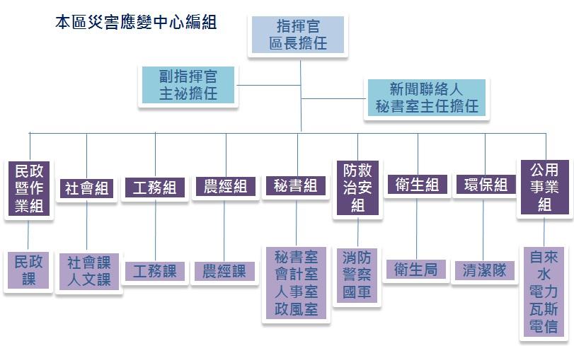 楊梅區公所災害應變中心組織編組
