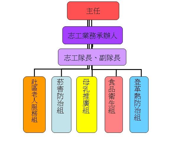 志工隊組織架構圖