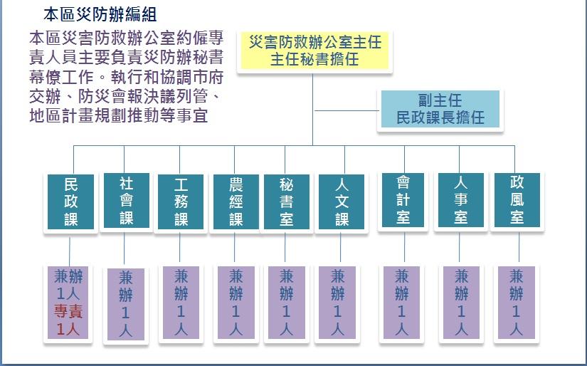 楊梅區公所災害防救辦公室編組圖