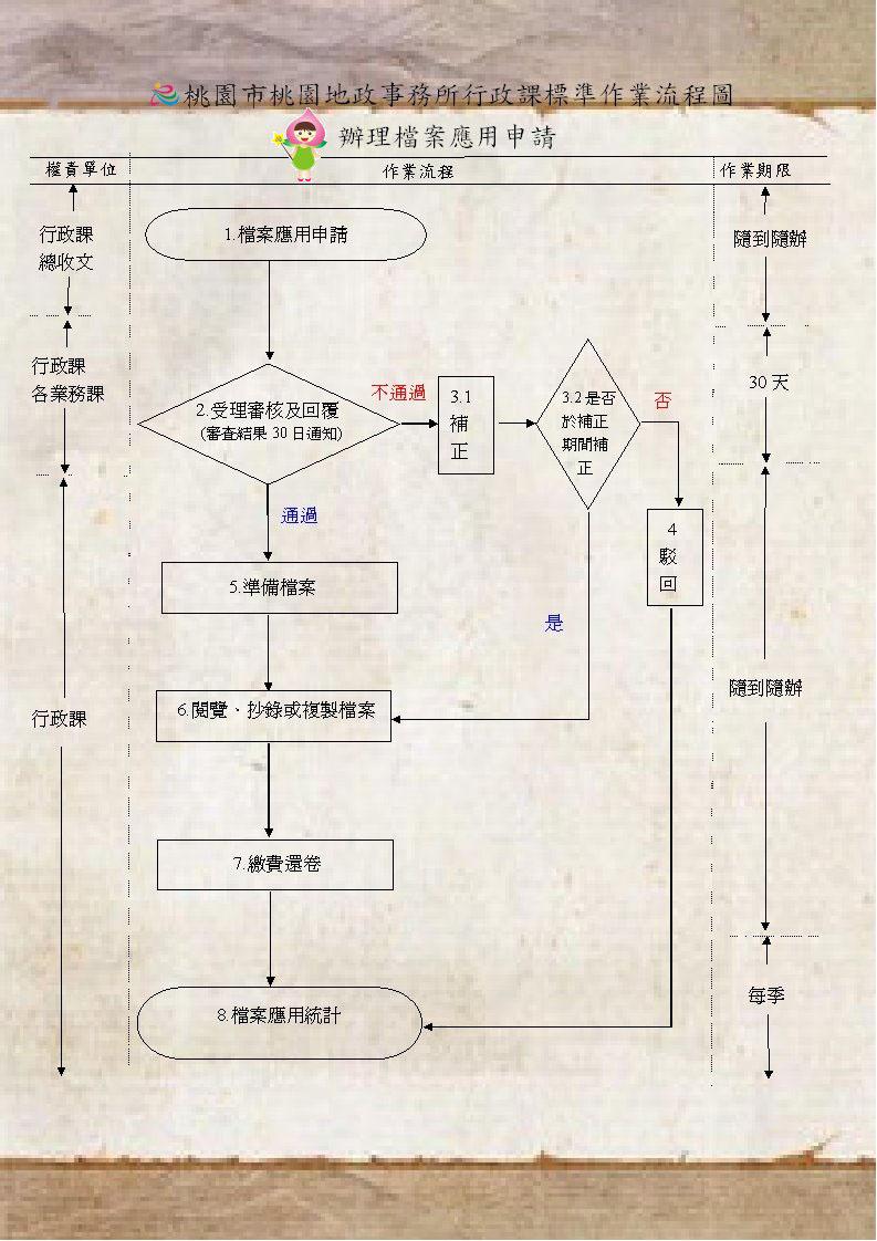 桃園地政事務所行政課標準作業流程圖