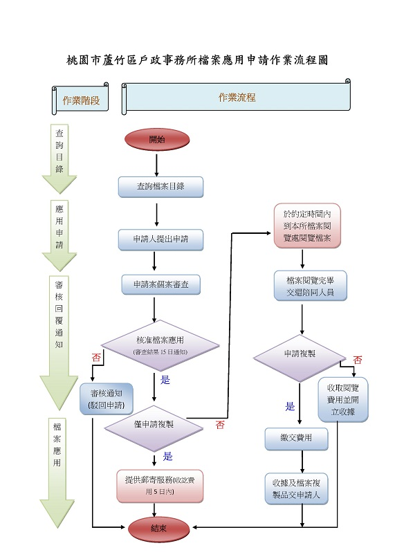 桃園市蘆竹區戶政事務所檔案申請閱覽作業流程