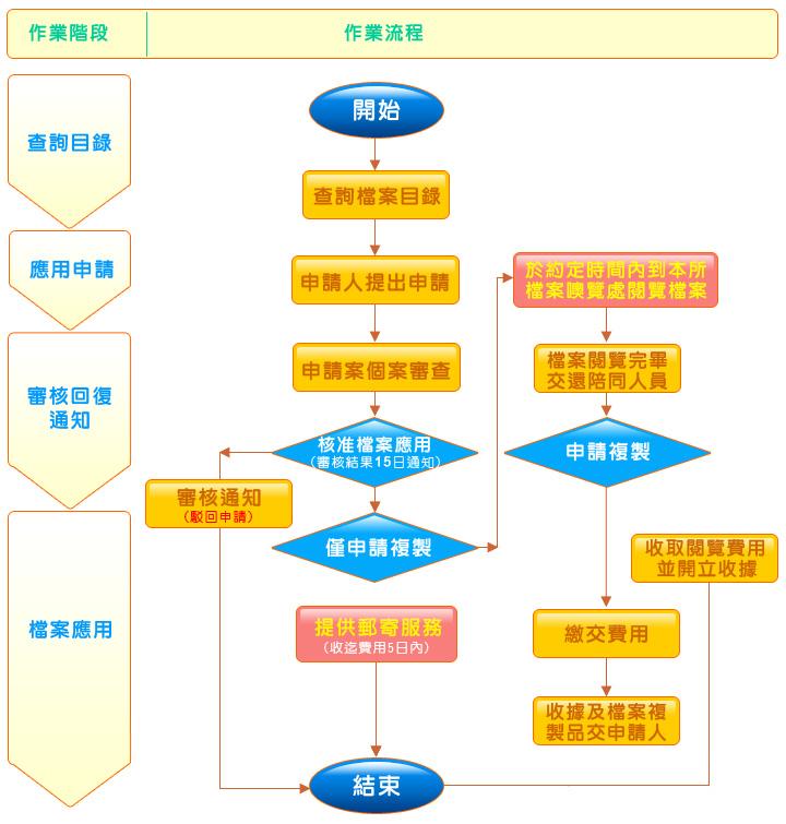 檔案瀏覽申請作業流程