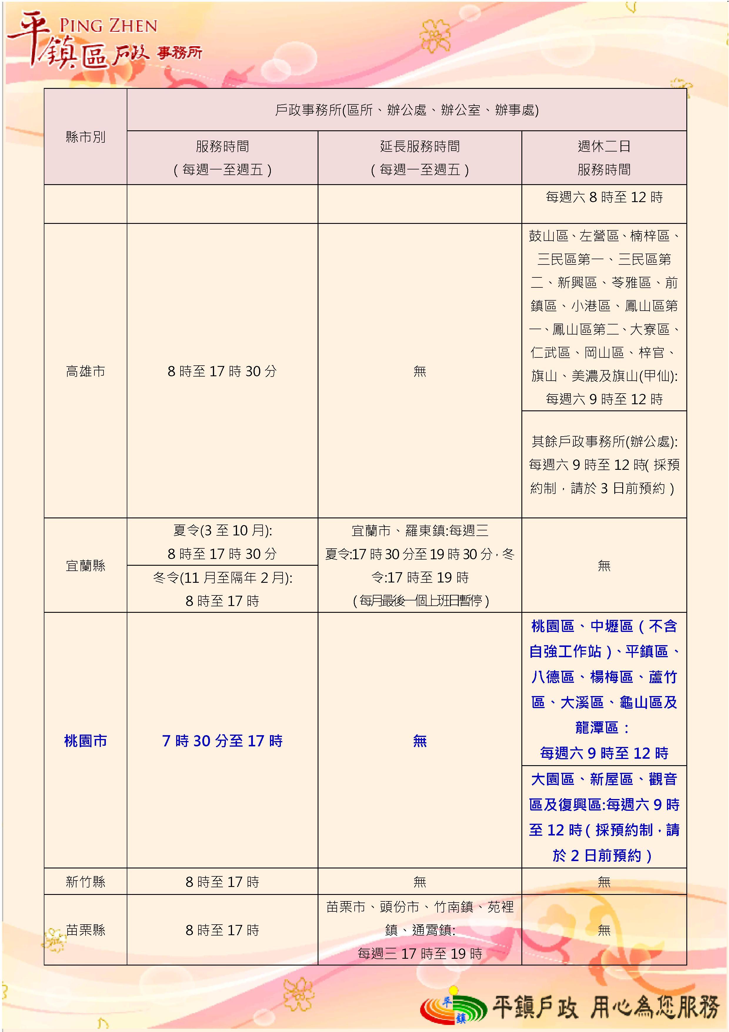 桃園市戶所上班時間為7時30分至17時,高雄市8時至17時30分、新竹縣及苗栗縣為8時至17時,宜蘭縣夏令(3至10月)8時至17時30分 ,冬令(11月至隔年2月)為8時至17時