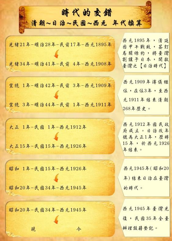 清朝日治民國西元年代換算