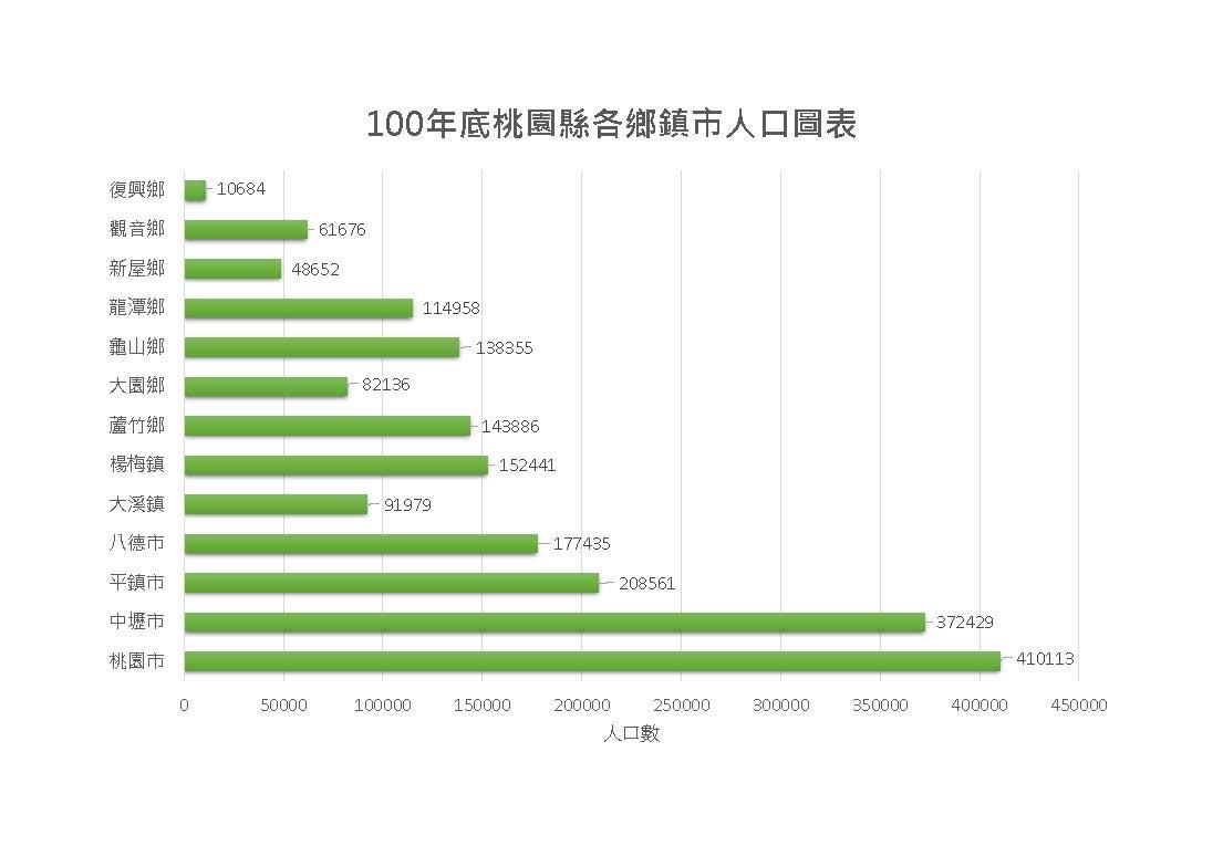 100年桃園縣各區人口圖表