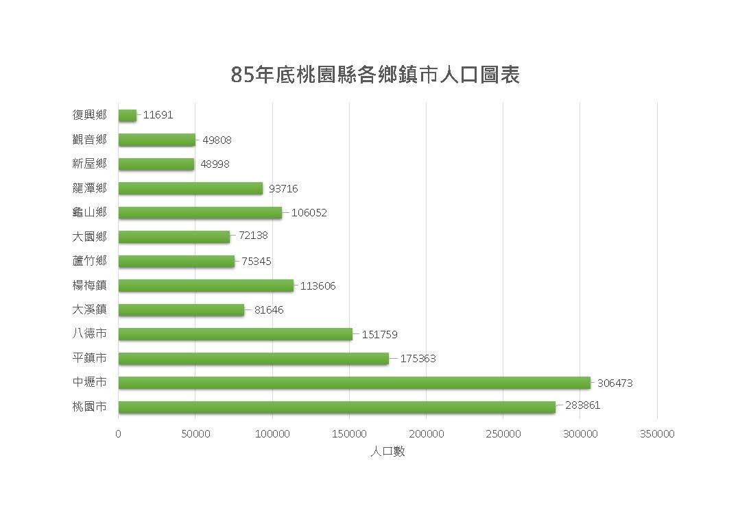 85年桃園縣各區人口圖表