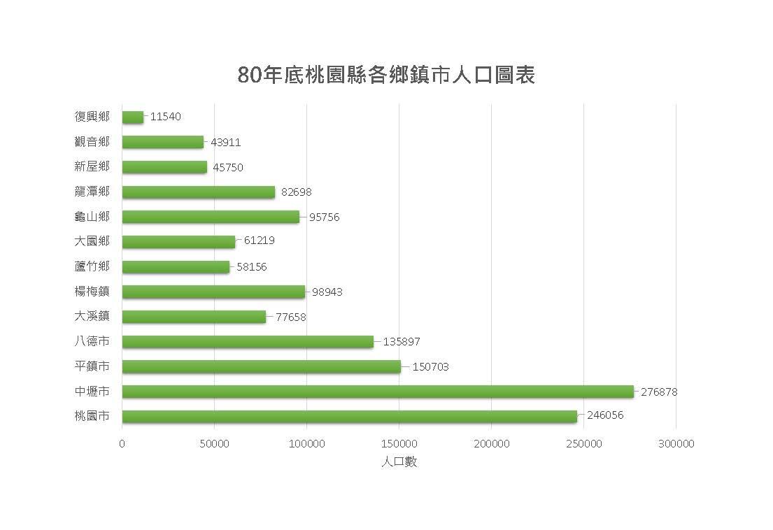 80年桃園縣各區人口圖表