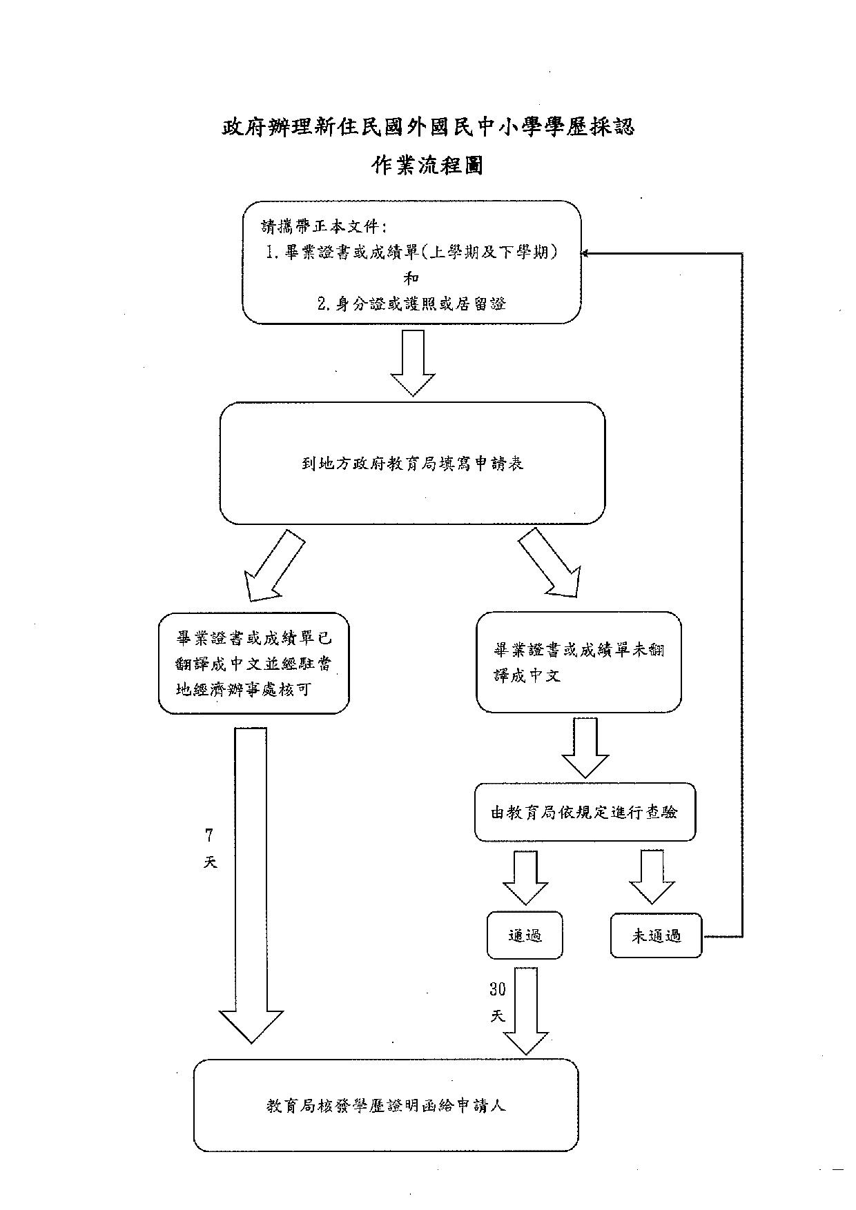 中文流程圖