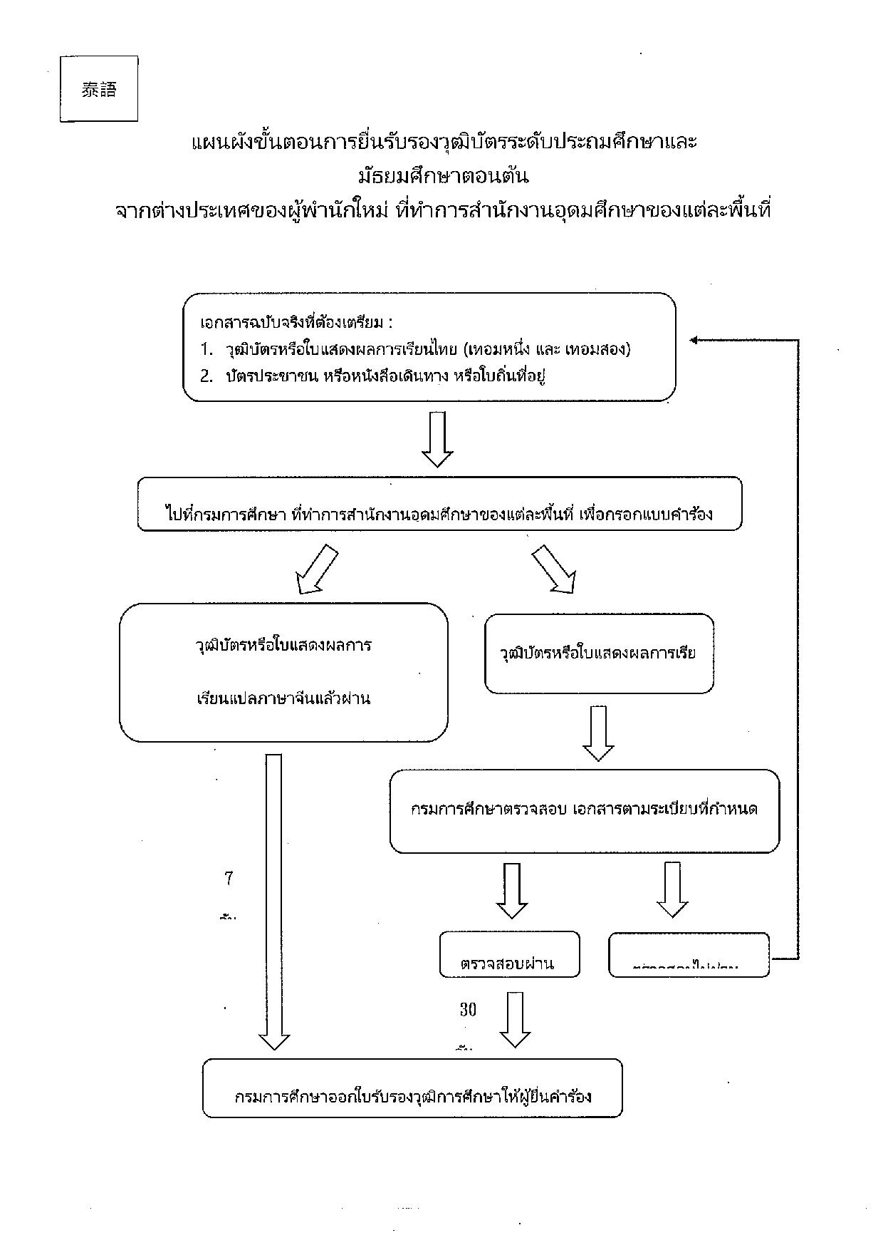 ผังงานไทย