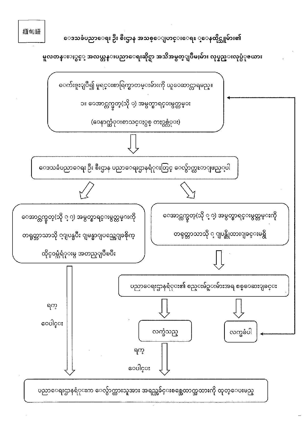 မြန်မာစီးတီး