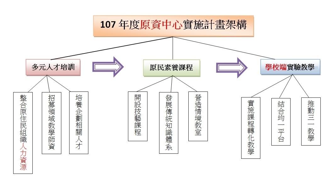 1實施計畫架構
