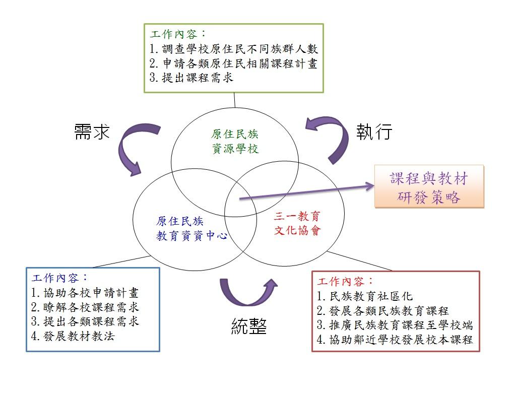 3課程與教材研發策略