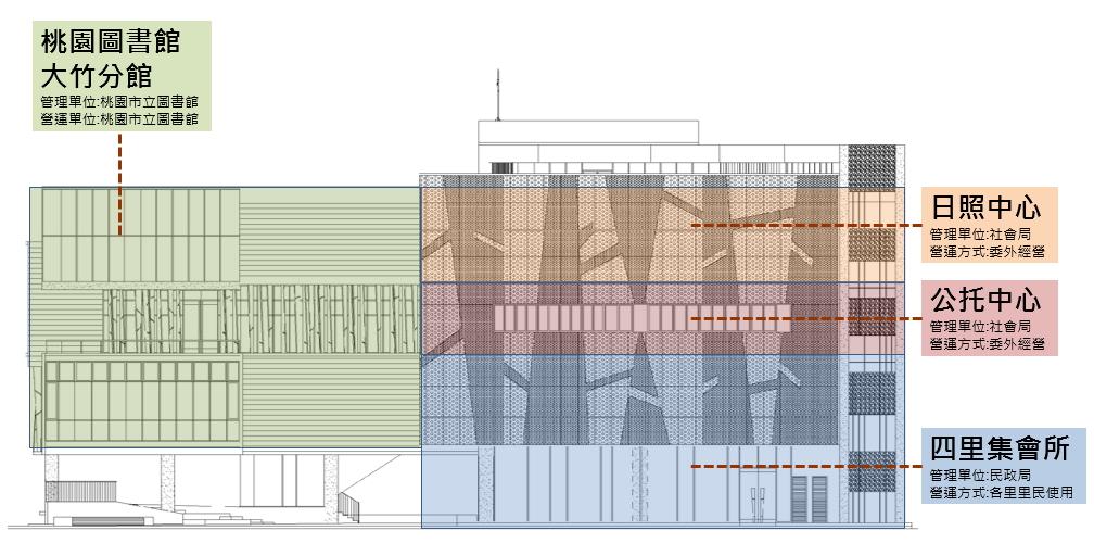 蘆竹區四里聯合集會所、公托中心、日照中心、圖書分館興建工程空間使用圖