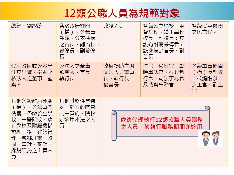 12類公職人員為規範對象