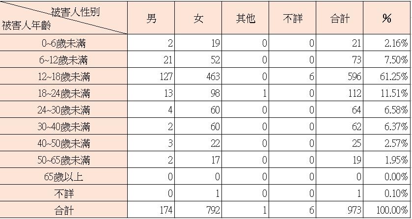 108年度性侵害案件被害人數分析
