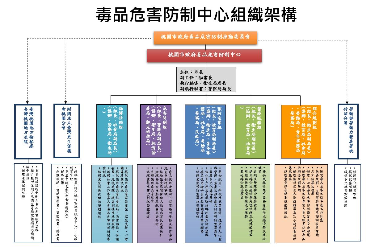 毒品危害防制中心組織架構圖