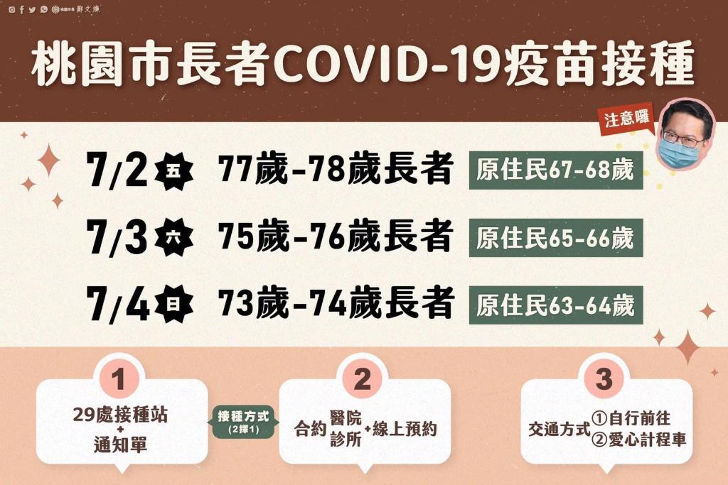 桃園市長者COVID 19疫苗接種