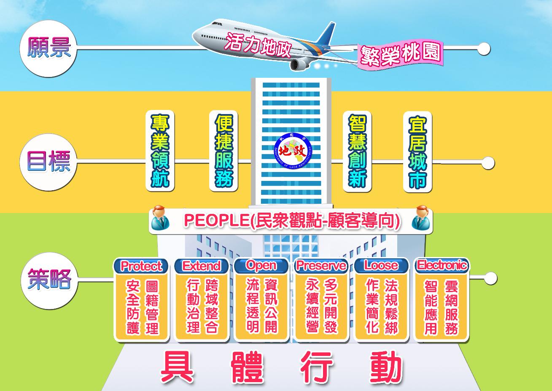 桃園市政府地政局願景圖