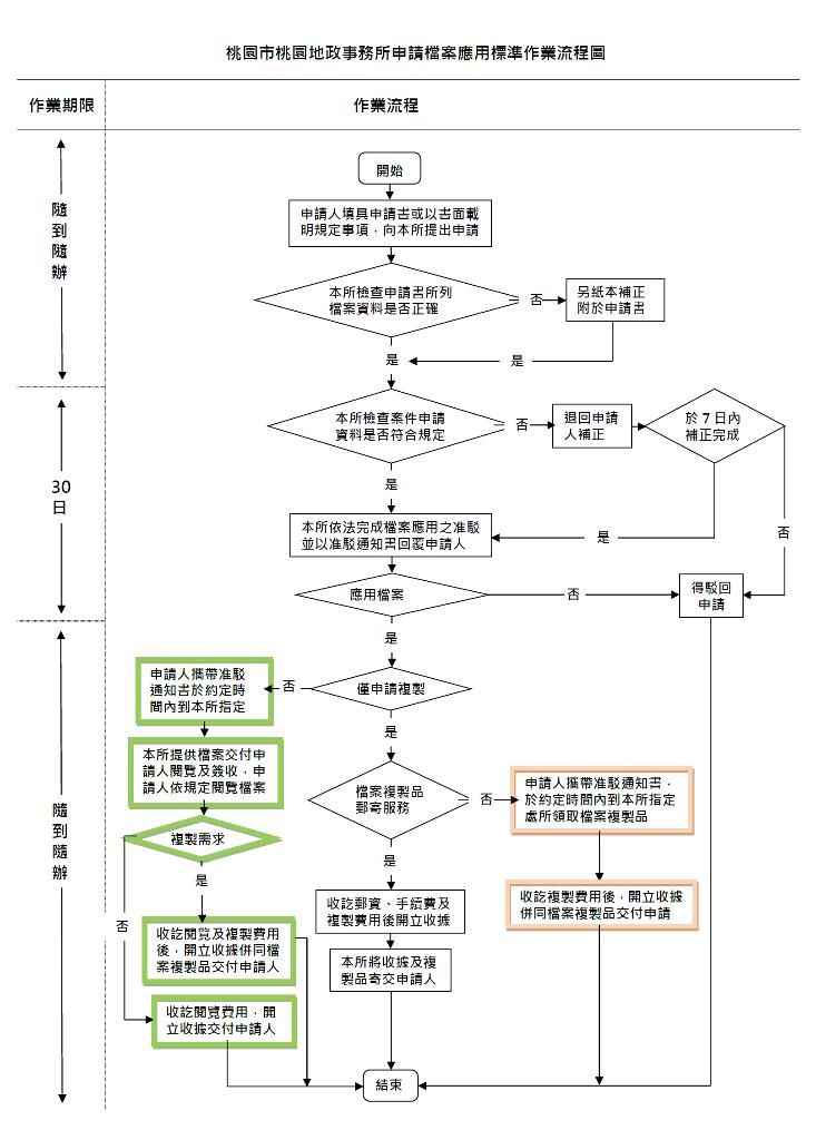 檔案應用申請流程圖