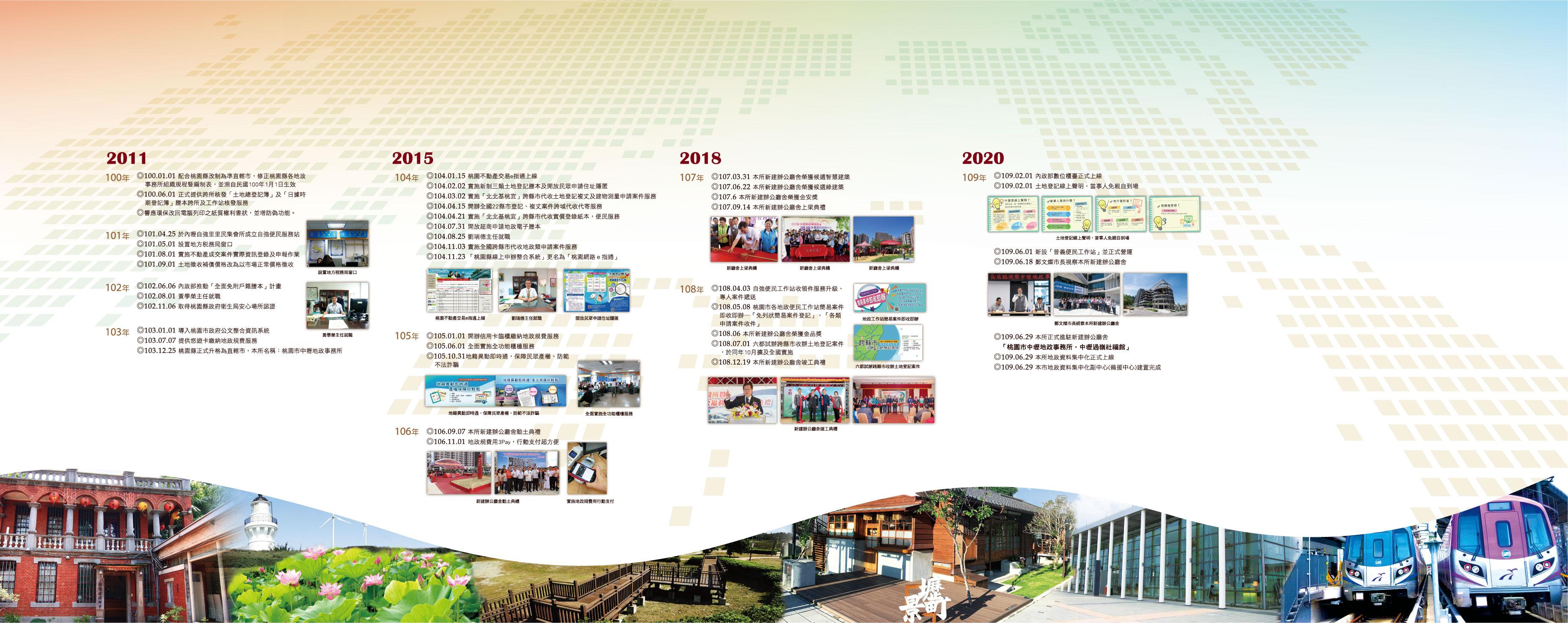 2011~2020大事紀