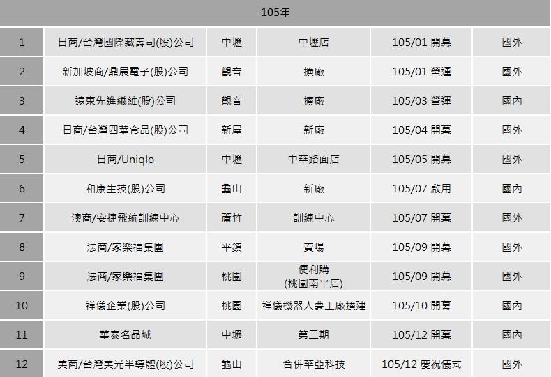 105年投資服務成果