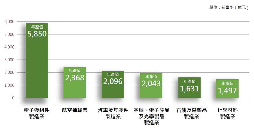 桃園工業產值排名