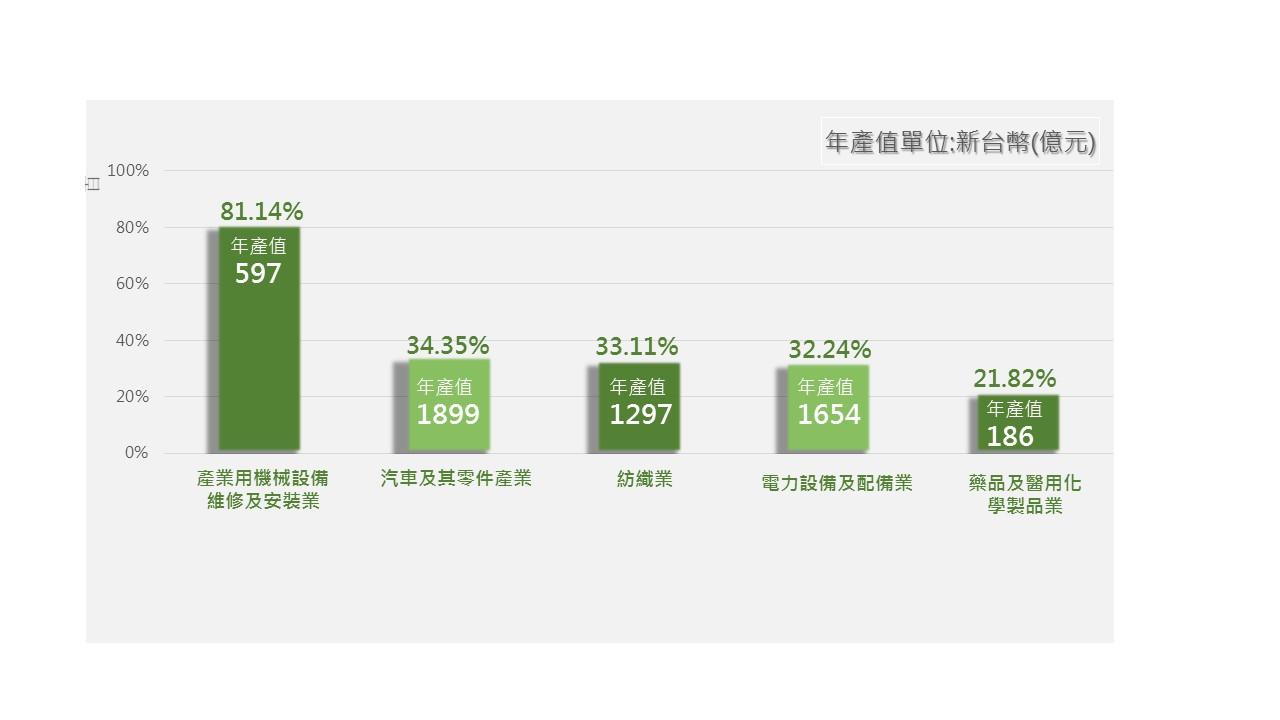 桃園優勢產業產值全國占比