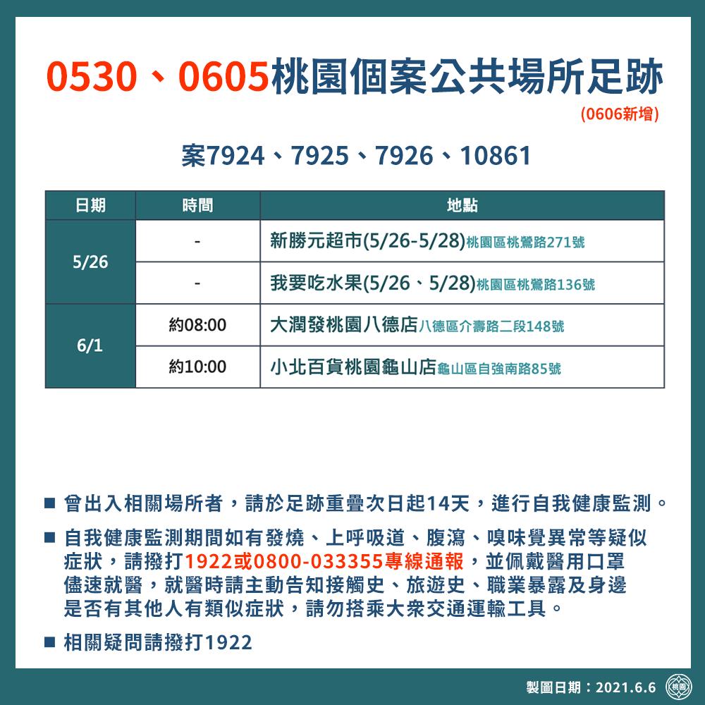 0530、0605桃園個案公共場所足跡(0606新增)