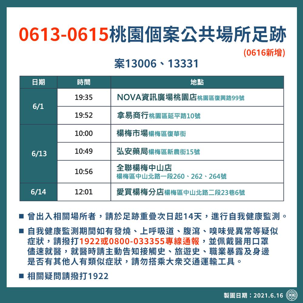 0613-15桃園個案公共場所足跡(0613新增)