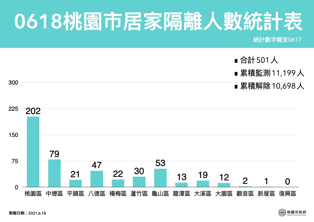 0618桃園居家隔離人數統計(分區)