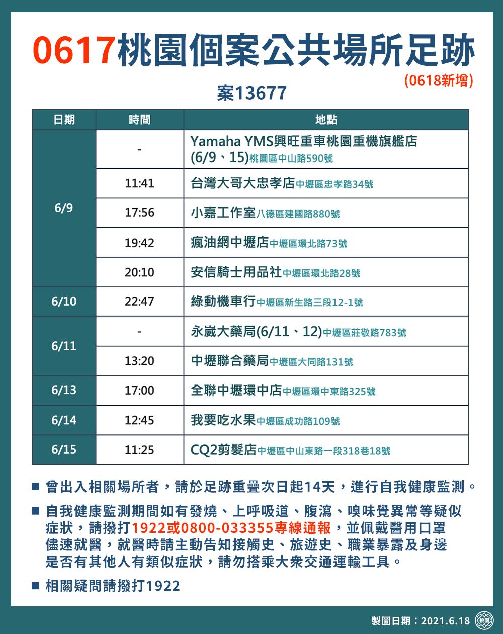 0617桃園個案公共場所足跡(0618新增)