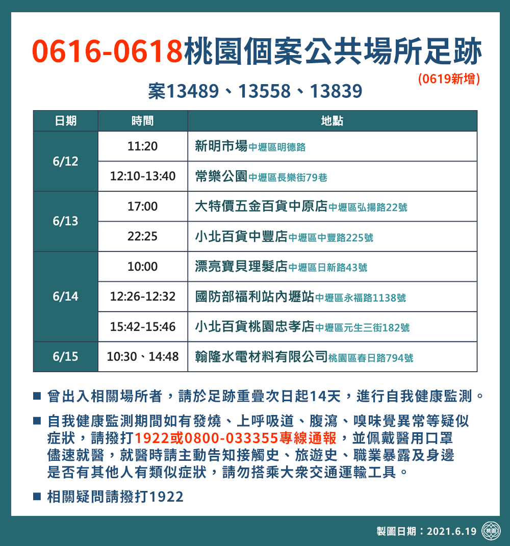 0616-0618桃園個案公共場所足跡(0619發布)