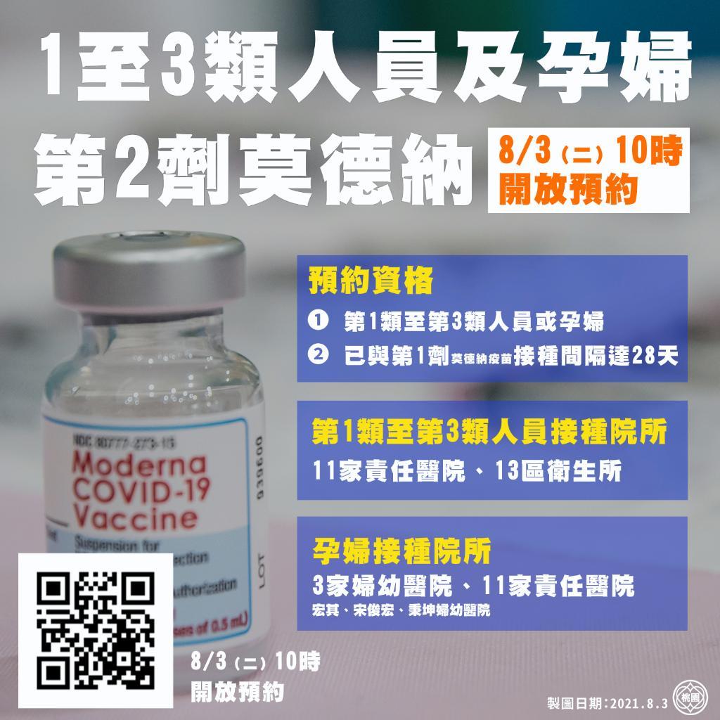 0803開放預約莫德納第二劑(1-3類、孕婦)