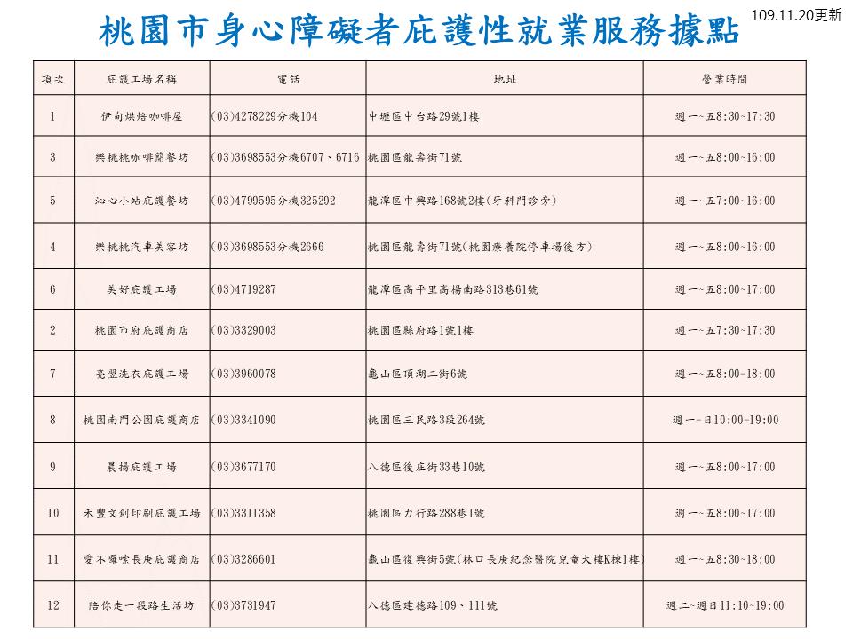 桃園庇護據點一覽表12家-1