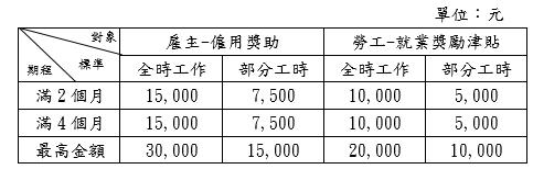 三獎助或津貼標準表格