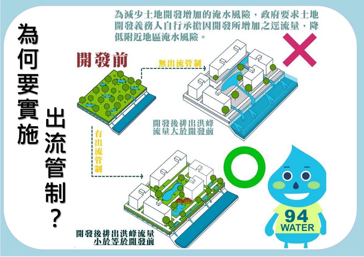 為何要實施出流管制說明?為減少土地開發增加的淹水風險,政府要求土地開發義務人自行承擔因開發所增加之逕流量,降低附近地區淹水風險