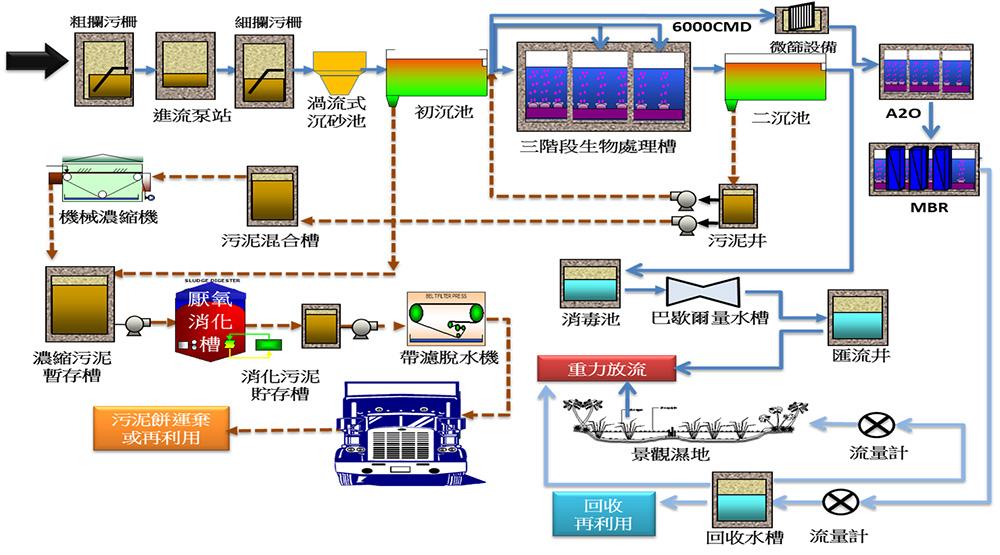 桃園北區水資源回收中心【單元介紹】 桃園北區水資源回收中心採TNCU(多段進流去氮除磷)系統與A2O+MBR(去氮除磷薄膜生物反應槽)系統併行。第一期設計平均日污水量為50,000 CMD,最大日處理量為62,500 CM。