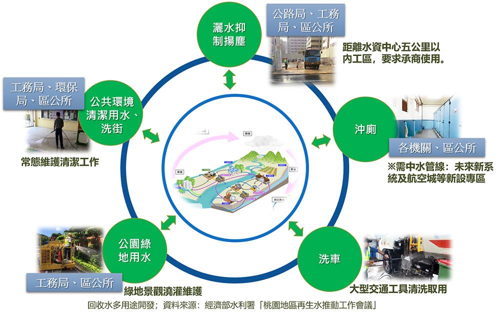 回收水多用途開發