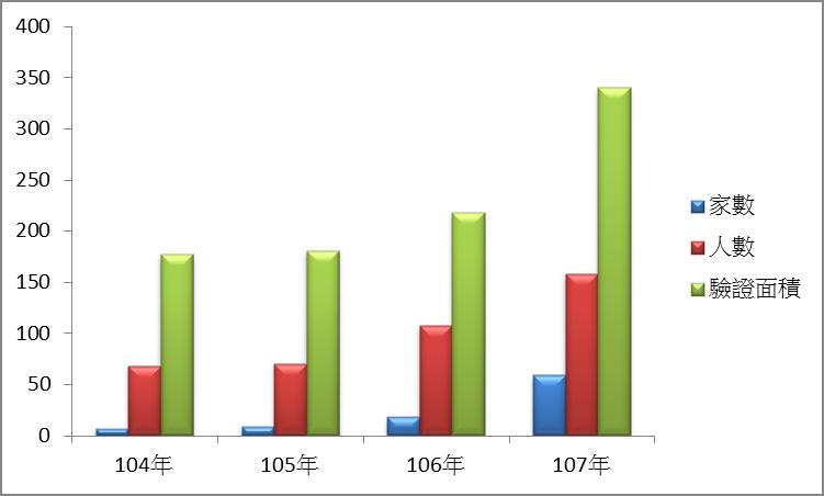 104年至107年通過產銷履歷驗證家數、人數及面積趨勢圖