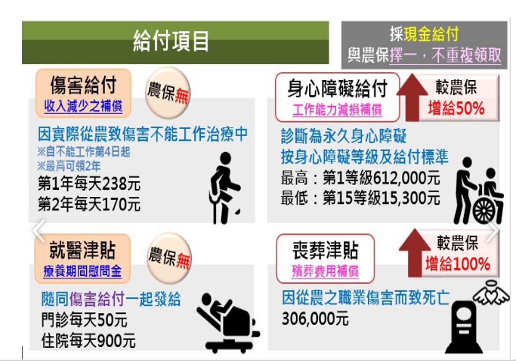 農民職業災害保險宣導單2
