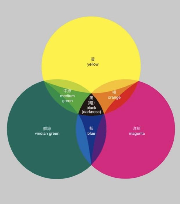 系譜與辯證:黃敏俊「新光色論」創作的再發現