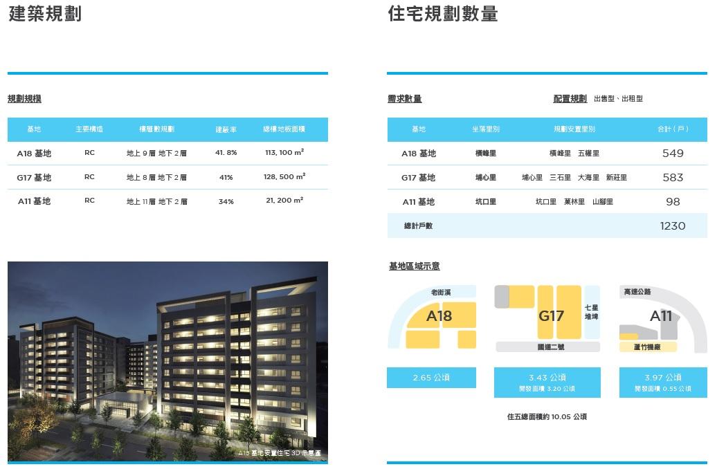 建築規劃、住宅規劃數量