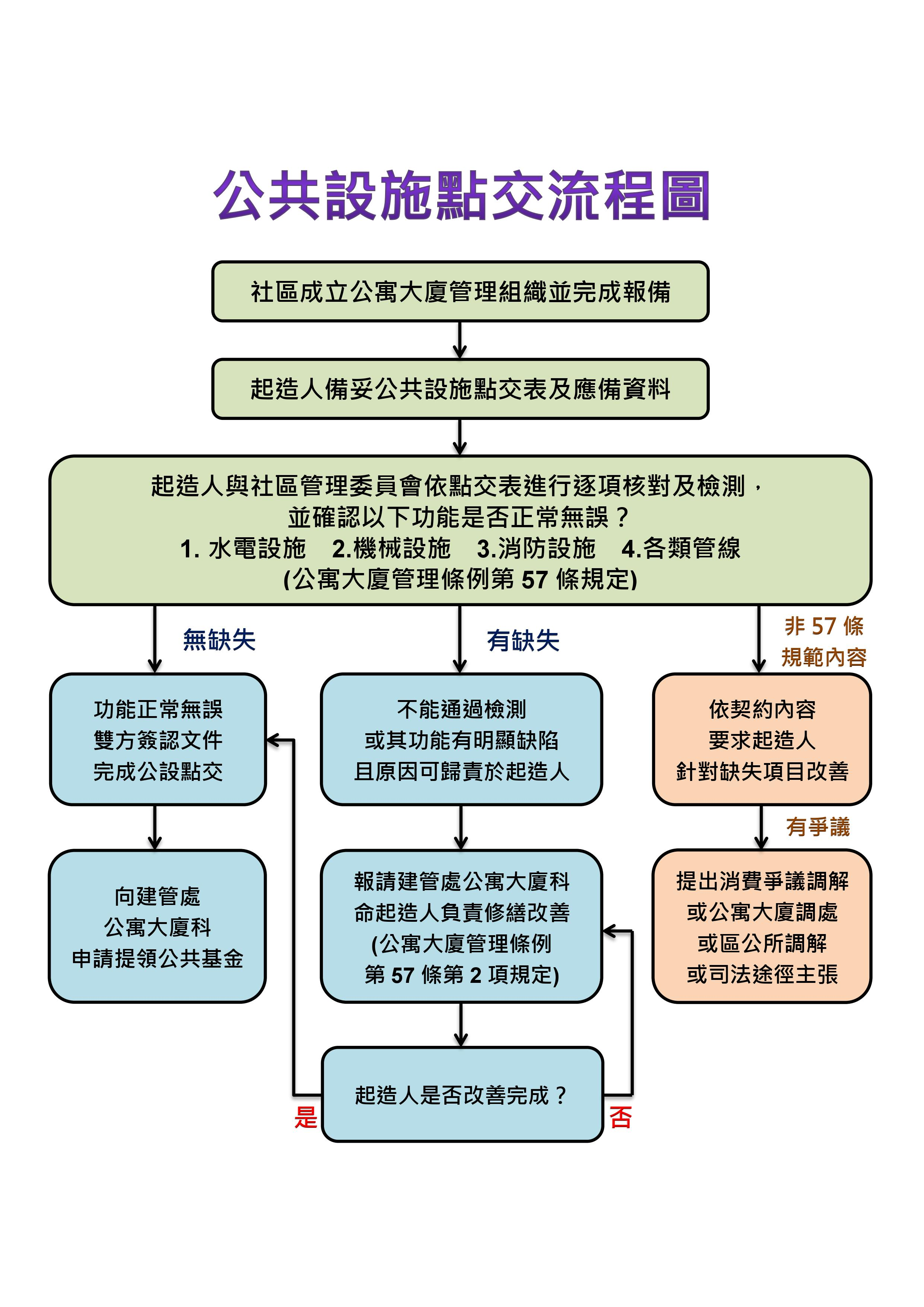 公共設施點交流程圖