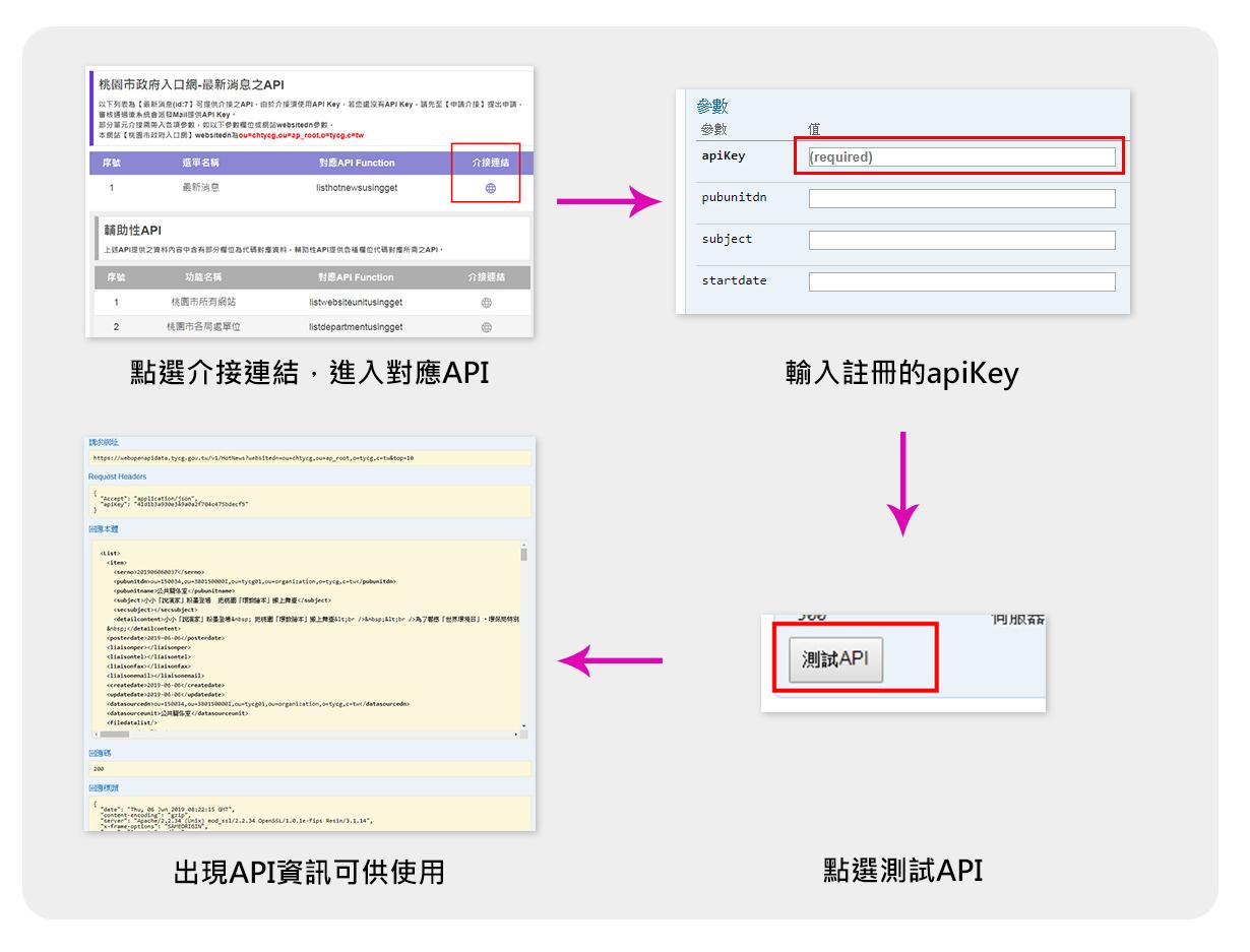 進入API對應單元,輸入APIKey進行測試即可使用