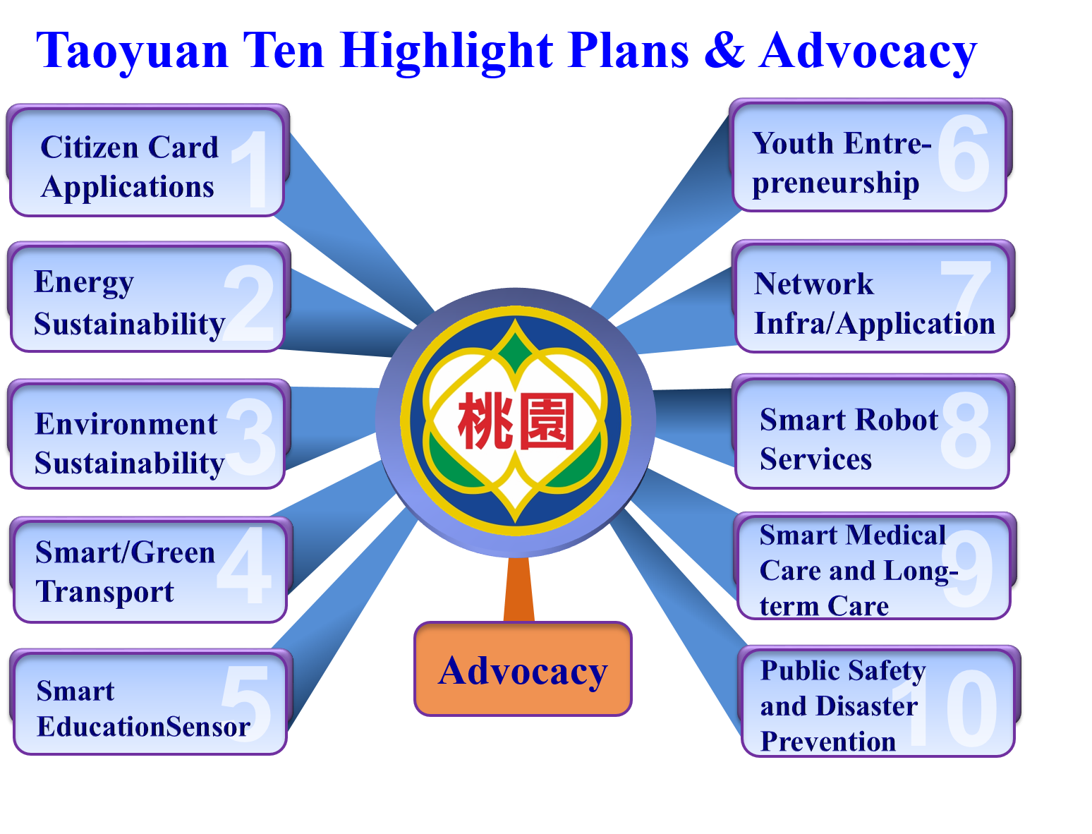 Taoyuan Ten Highlight Plans & Advocacy